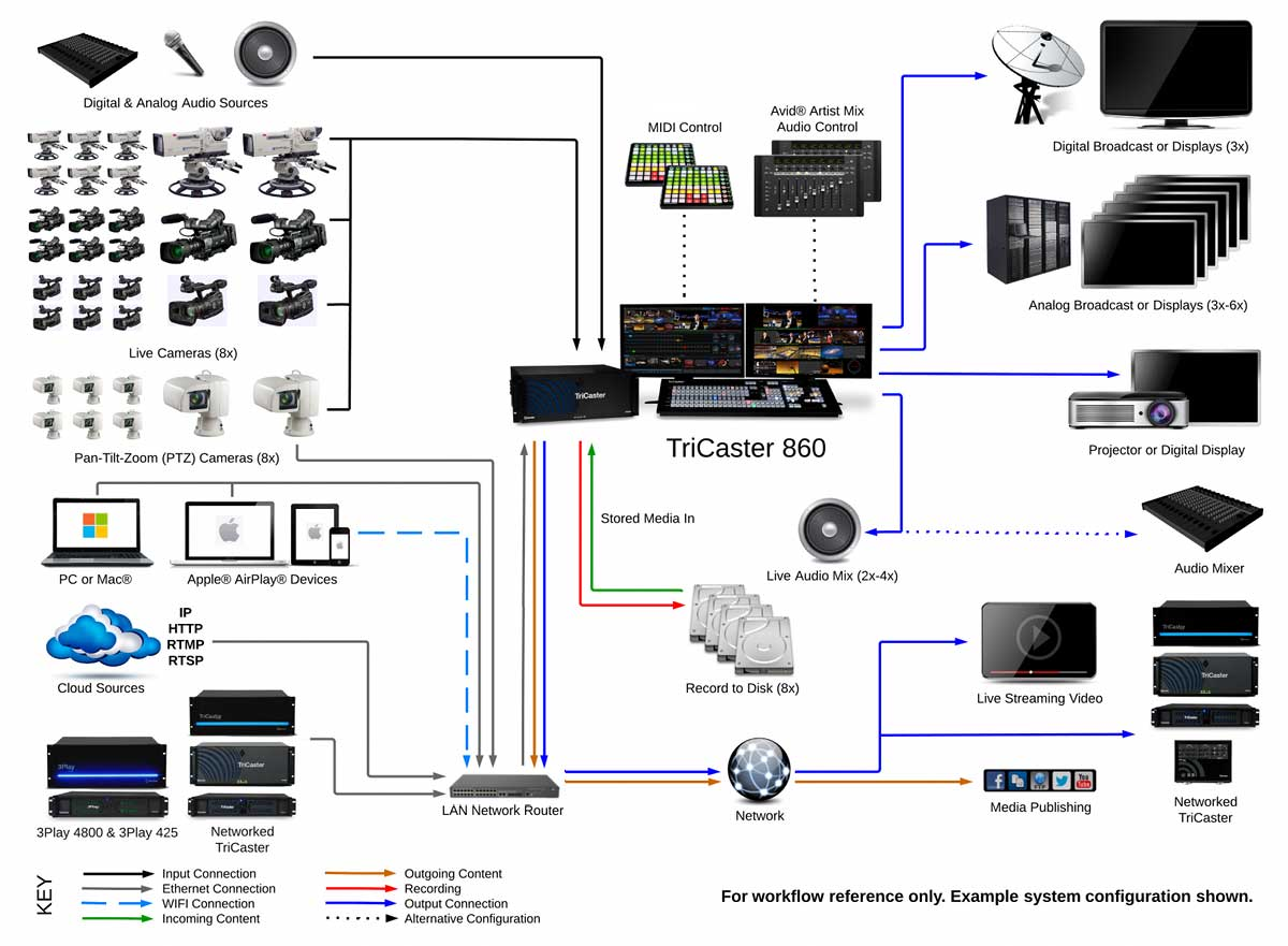channel master wiring diagram with Xd860 on 964855 moreover Watch moreover Tv Antenna moreover Tv Antenna Rotor together with Xd860.